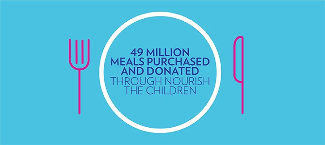 Nu Skin has donated 49 million meals through Nourish The Children.